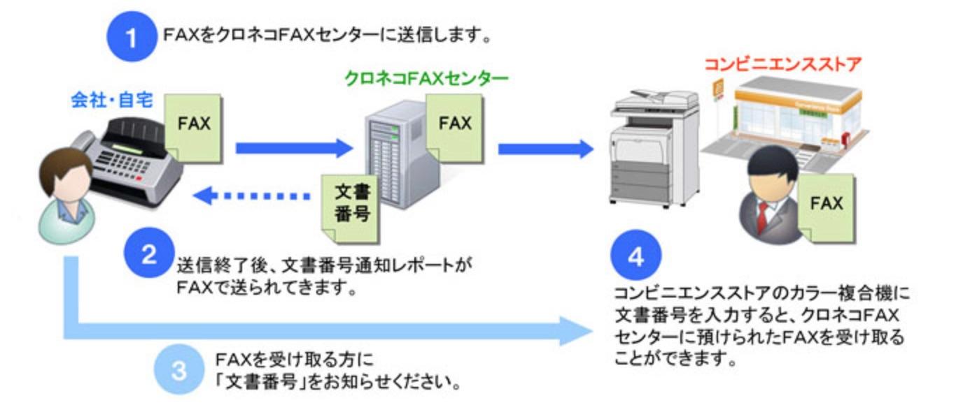 コンビニfax 料金